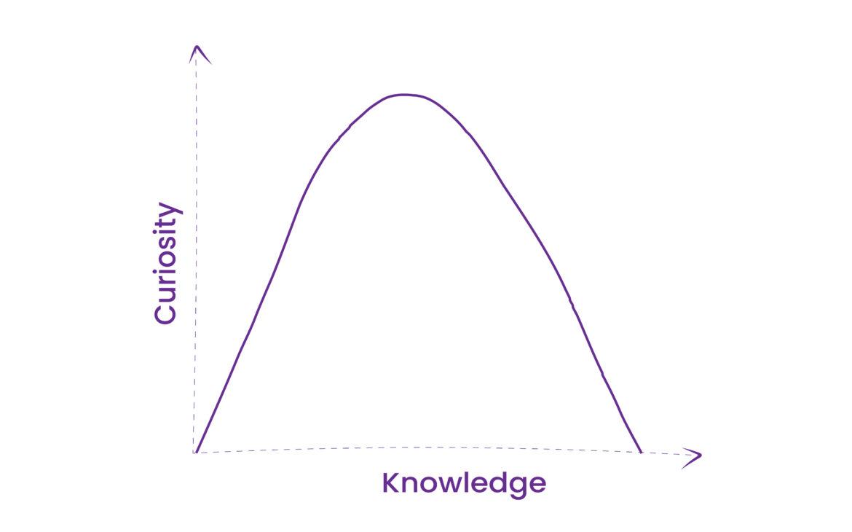 Evoluția în timp a curiozității bazată pe cunoștințe